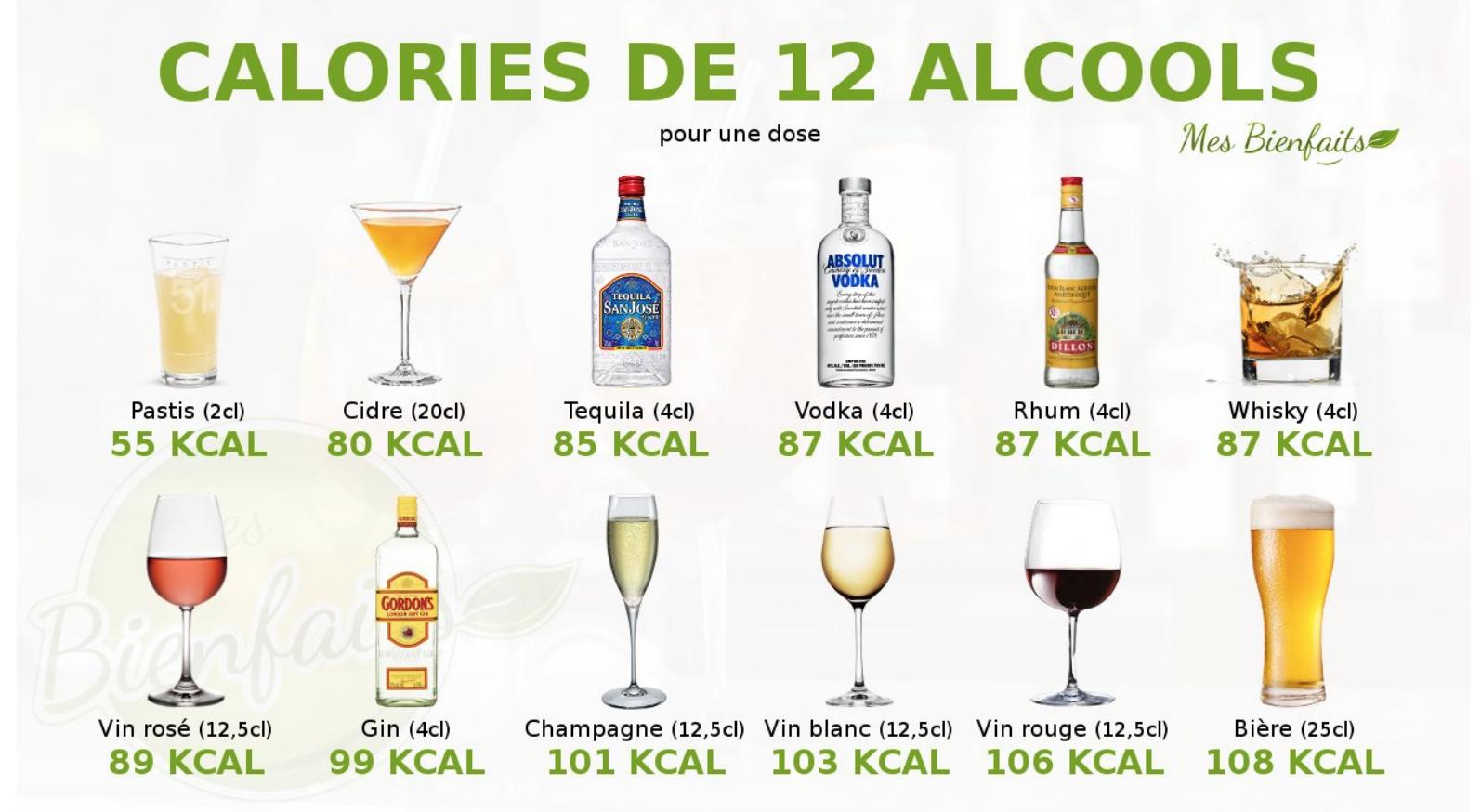 alcool nutrition à consommer pas grossir